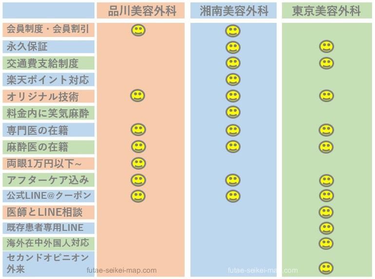 二重整形各クリニック比較表